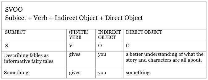thesis svo sentences